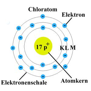 Das Bohr'sche Atommodell in der Evolution des Bewusstseins