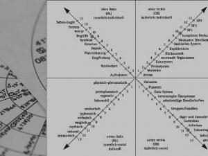 astrologie-integrales bewusstsein